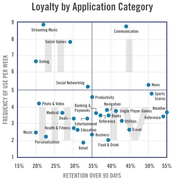 Appsanalyticsloyalty