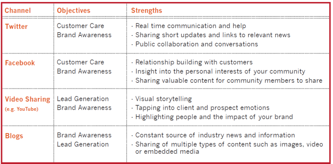 strengths and weaknesses sm