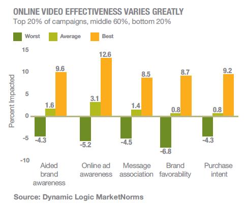 Onlinevideobrandhealth