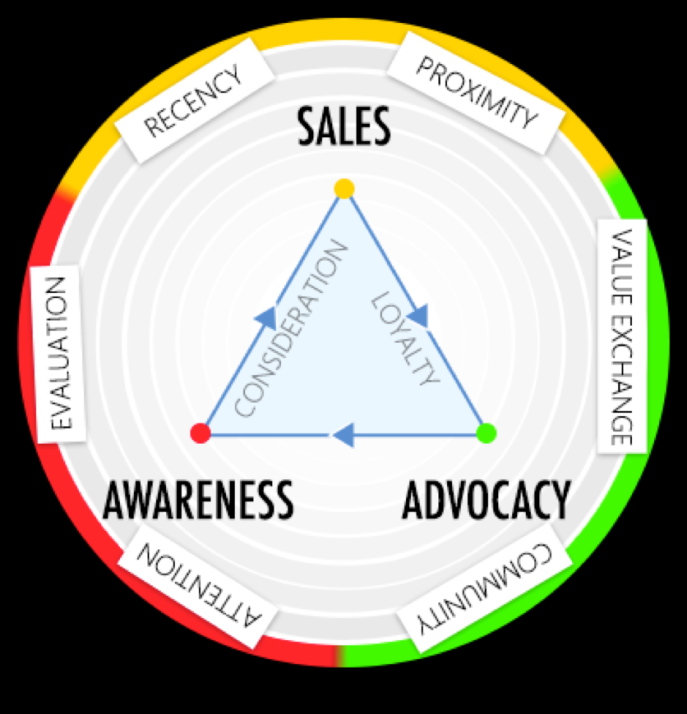 frameworkdigitalmarketing