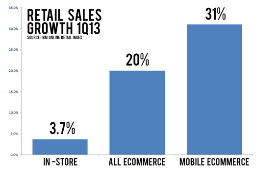 Retailsalesgrowth