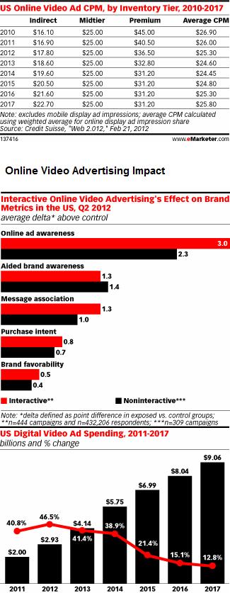 Onlinevideoadvertisinguskeystats
