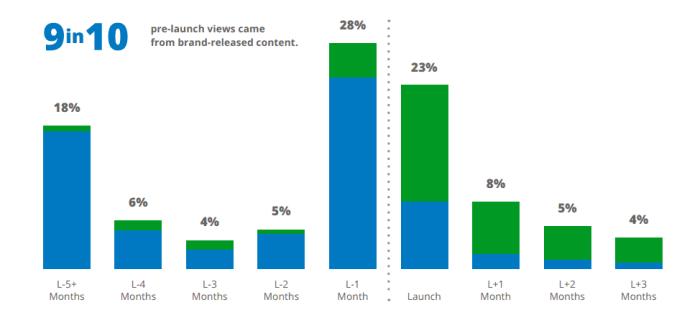 Onlinevideoprelaunchviews