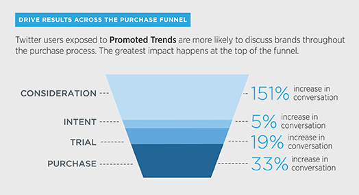 Promotedtrends