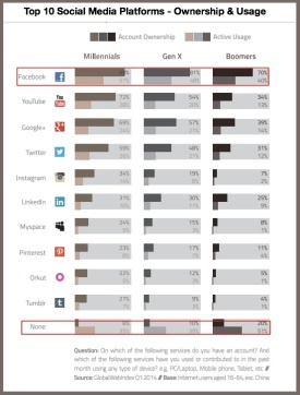 Top-10-Social-Media-Platforms-ownership-and-usage-2014-GWI