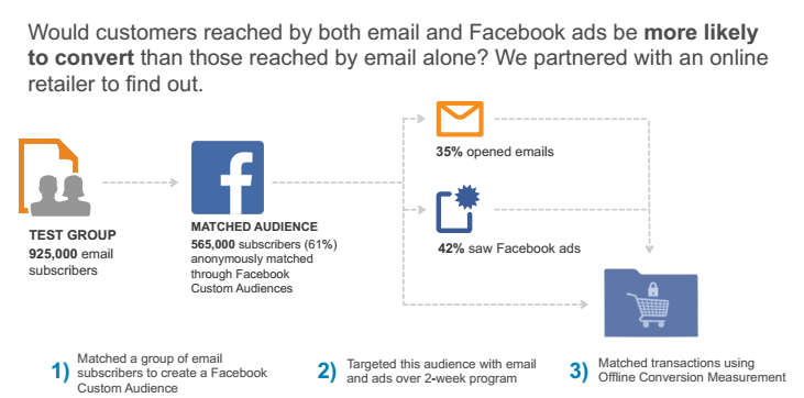 how to create a purchase audience facebook ad
