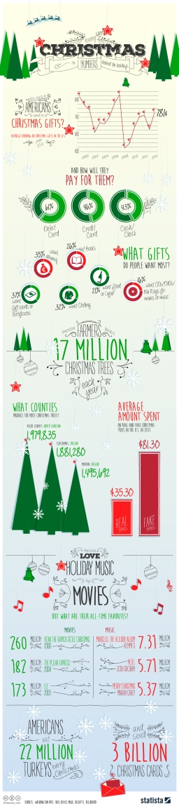 Christmasinfographic