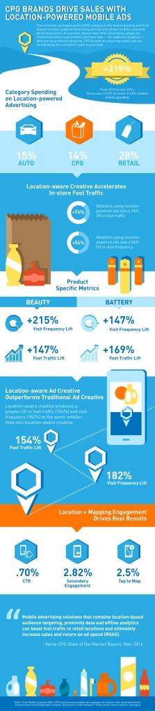 InfographicVerve