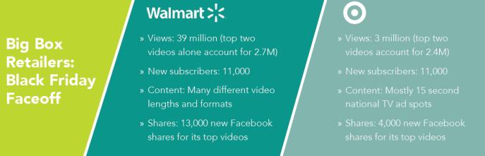 Retailersvideoperformance
