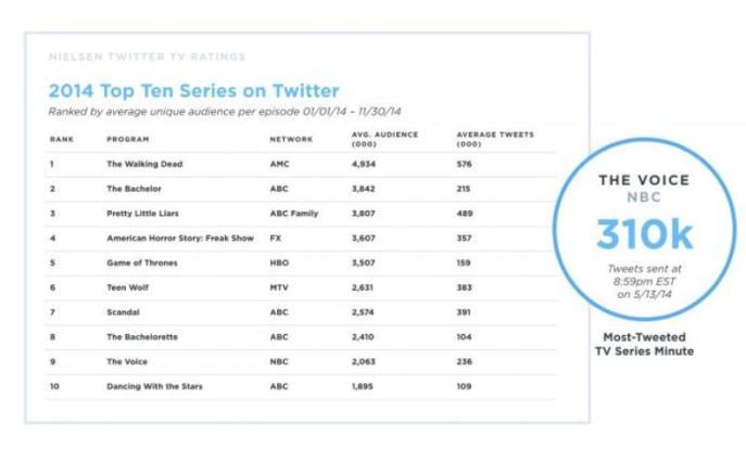 Top-ten-tweeted-tv-shows-2014