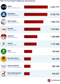 Top Ten YouTube Brands for 2014