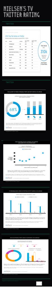 TwitterTv Infographic