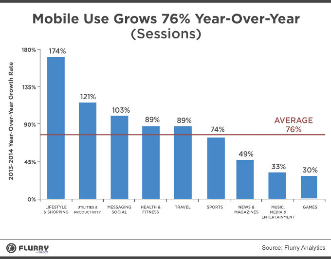 mobile-usage-growth