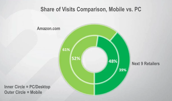 mobilevisits