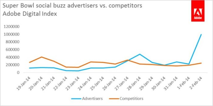 social-buzz-advertisers-vs-competitors