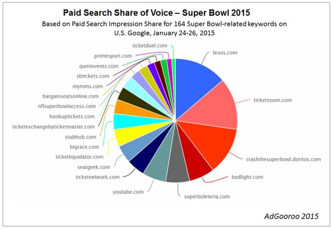 Super-Bowl-2015-Share-of-Voice-AdGooroo