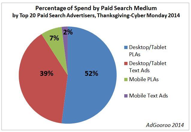 Thanksgiving-Weekend-Percentage-Spend-PPC-Medium