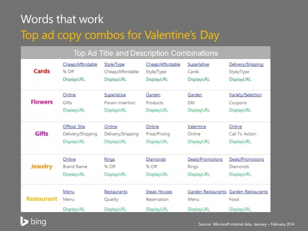 ad-copy-combos-valentines-day