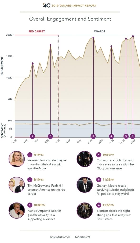Engagement Timeline