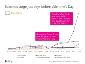 sweet-valentines-day-insights-for-digital-marketers-23-1024