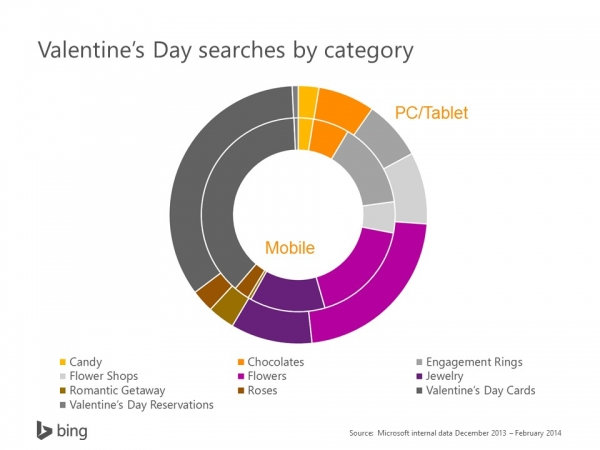 valentines-day-search-category