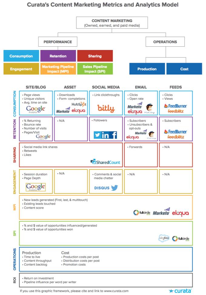 content-marketing-analytics-model