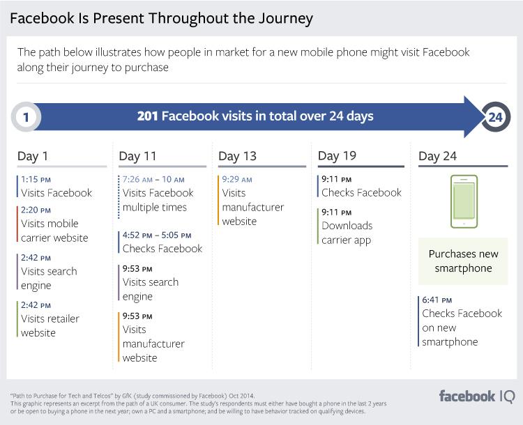 Optimizing Facebooks Ads
