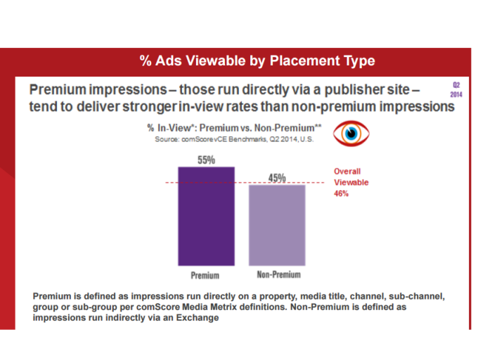 Placementads