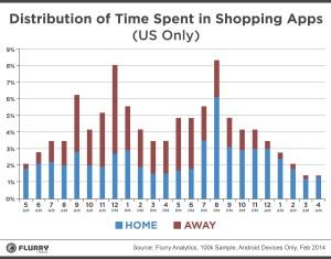 ShoppingDistribution