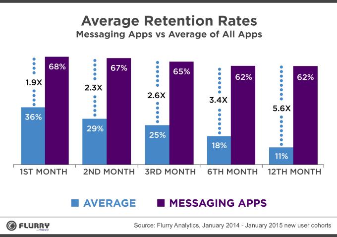 MessagingRetention