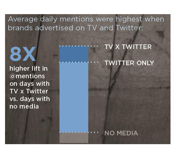 Twitter TV Rating – solomozone