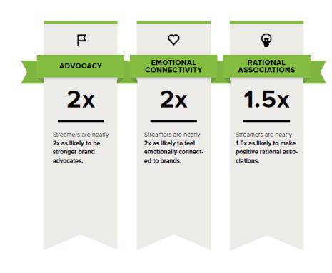 Retail Brand Impact