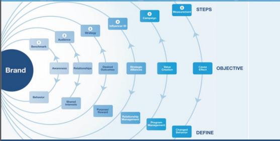 InfluencerEcoSystem