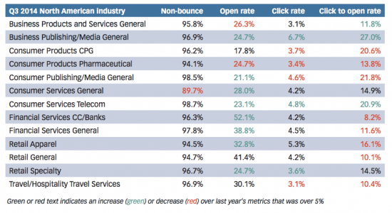 email-response-rates-by-industry-550x300