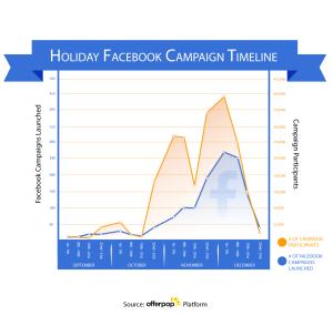 Holiday-Chart-