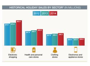 Holidaysales