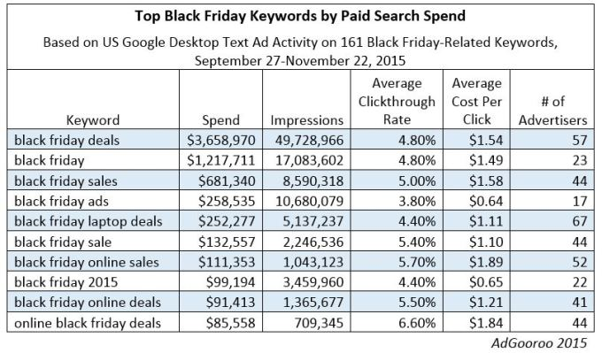 Black-Friday-Top-Keywords-Sept-27-to-Nov-22-2015