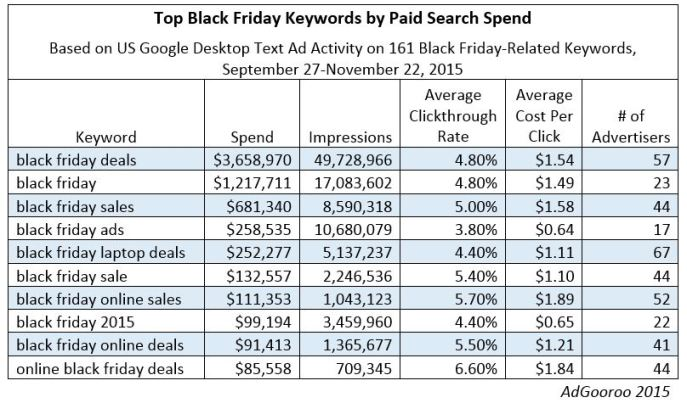 Black-Friday-Top-Keywords-Sept-27-to-Nov-22-2015