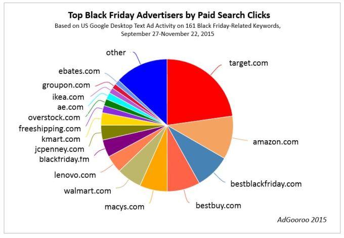 Top-Black-Friday-Advertisers-by-Clicks-NOV-22-2015