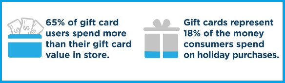 Giftcardsresearch