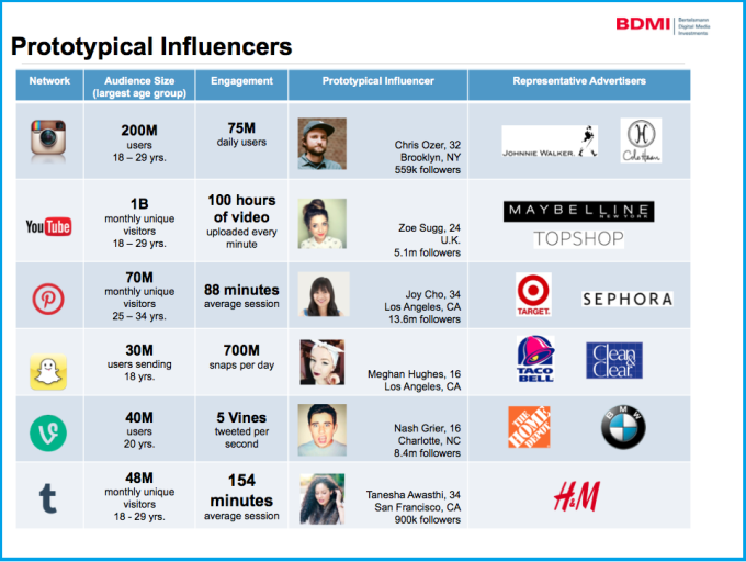Influencerprofiles