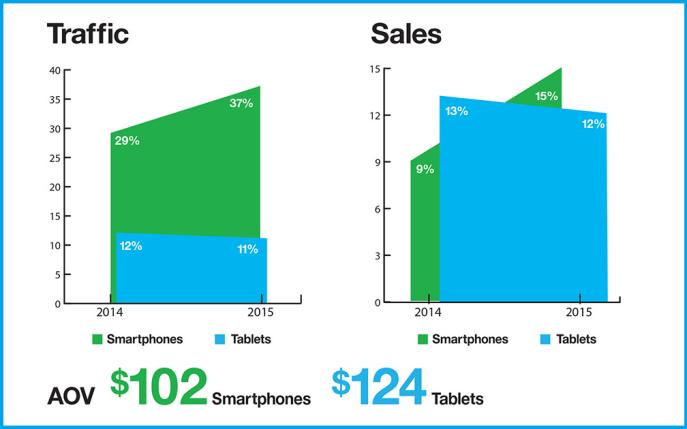Tabletssales