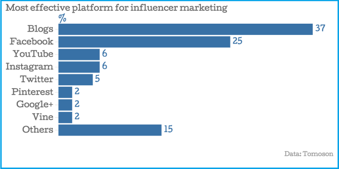 06_Most-effective-platform-for-influencer-marketing