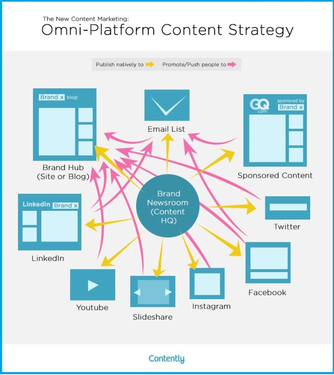 omni-channel-content-strategy