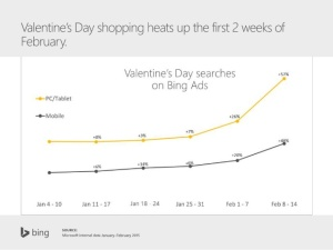 valentines-day-insights-to-woo-digital-marketers-23-638