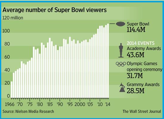 Viewers