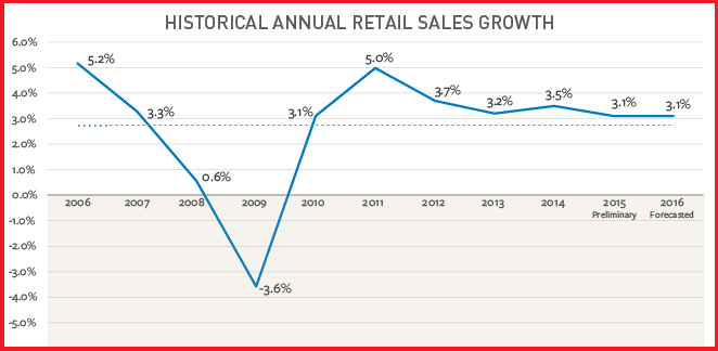 according to a report web sales grew by 23 percent in the last quarter of 2015 here are eight strategies retailers can implement to win the last quarter
