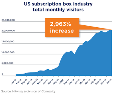 Key Insights For Increasing Subscription Box Sales – solomozone