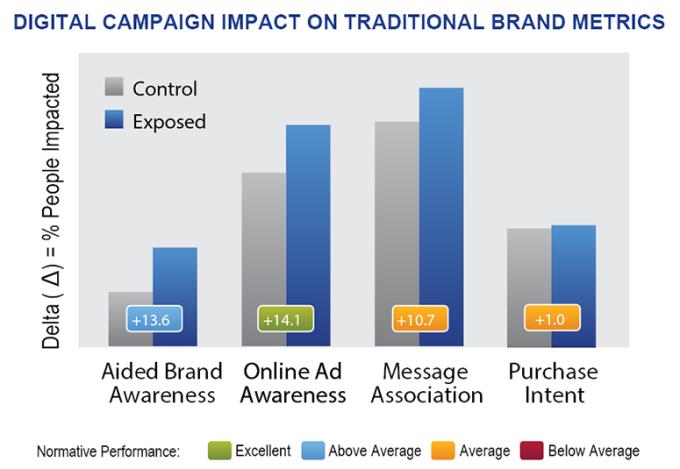 campaignsperformance