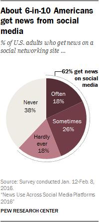 news social media